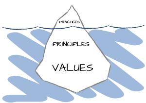 """Iceberg con la palabra """"Practices"""" sobre la superficie y las palabras """"Principles"""" y """"Values"""" por debajo de ella."""