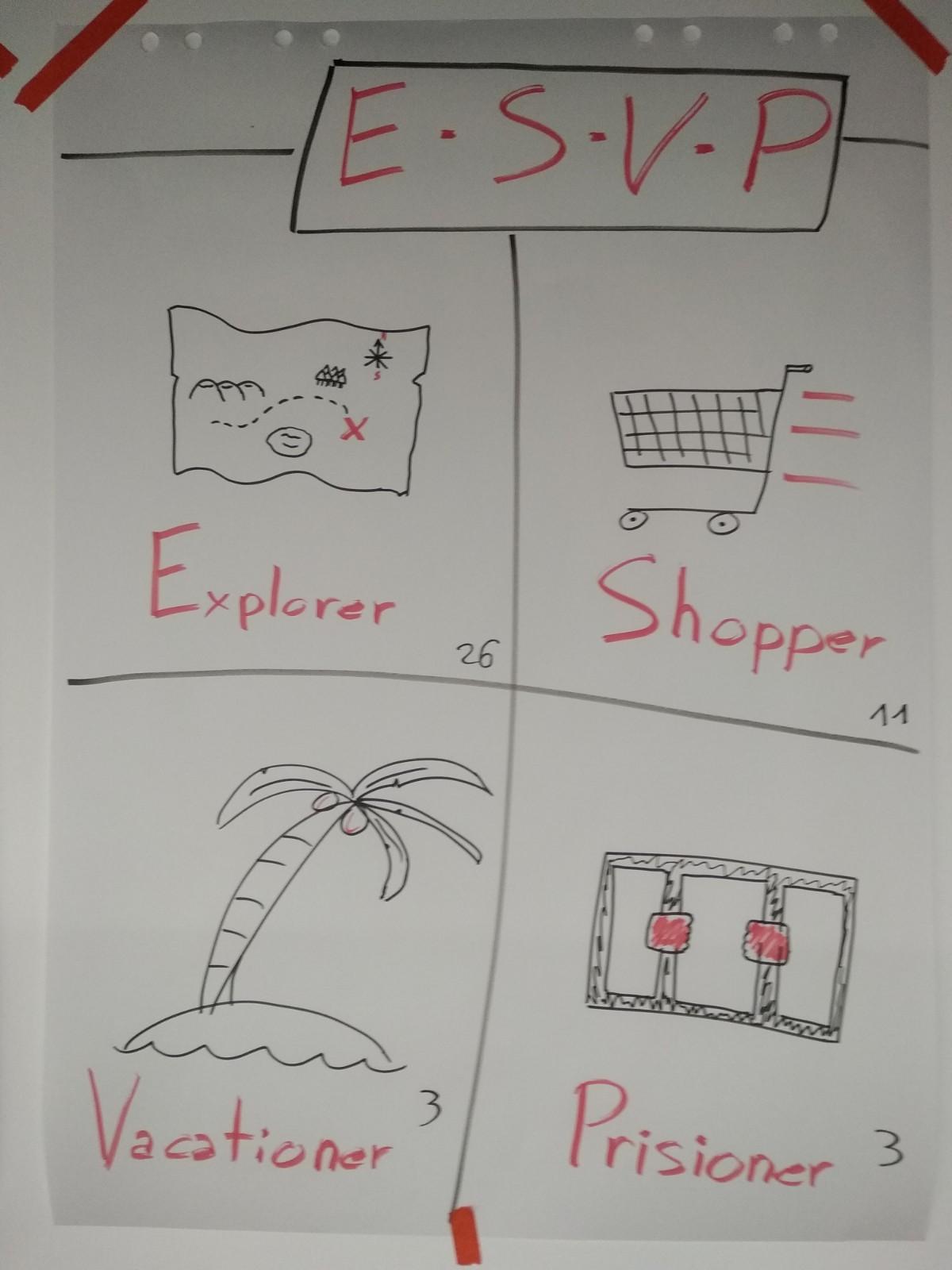 Panel de papel con 4 secciones: Explorer, Shopper, Vacationer y Prisioner. Cada sección tiene una imagen asociada y el número de personas que han elegido esa opción.