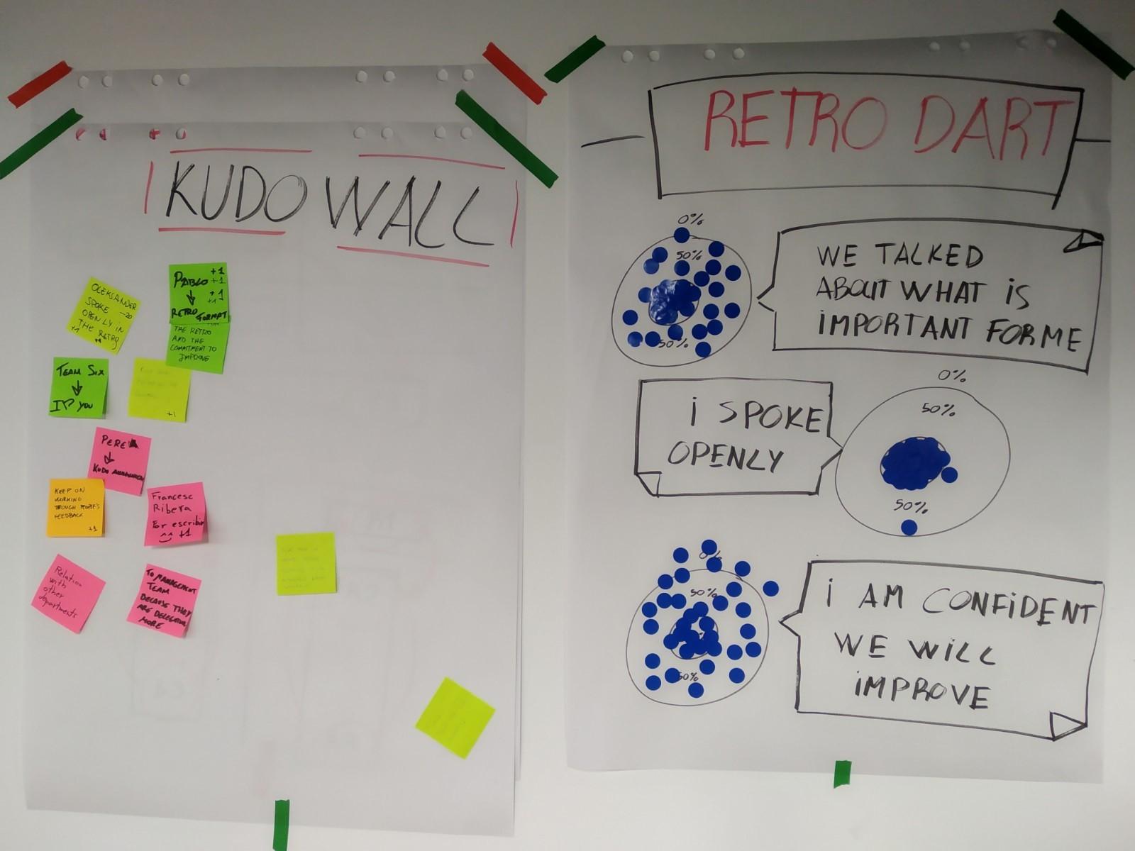 2 paneles de papel con las dinámicas de Retro Dart y Kudo Wall.